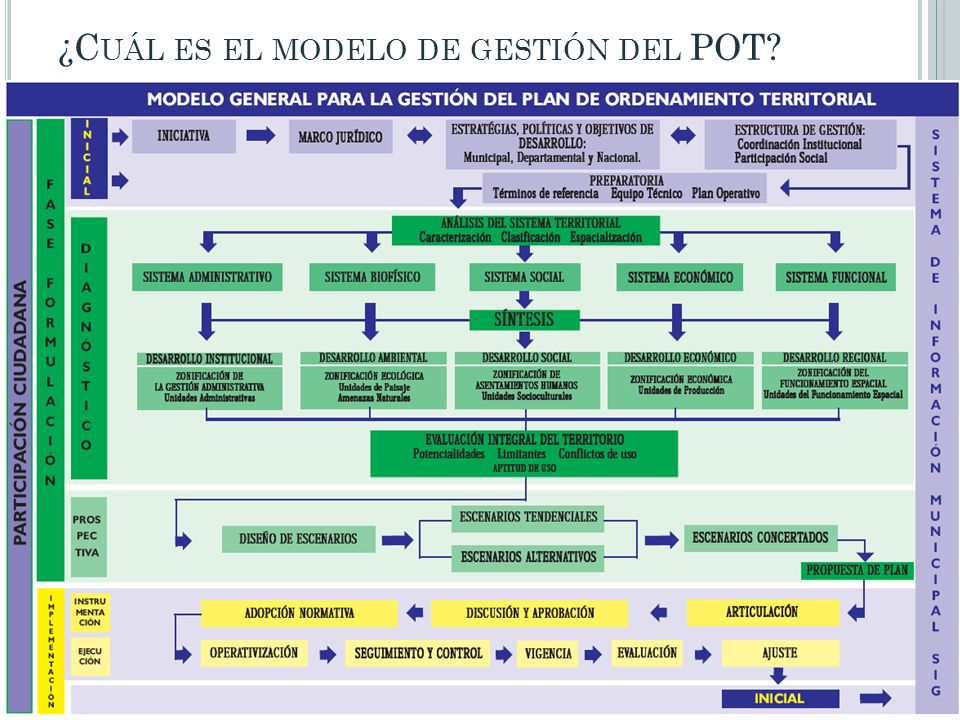 ¿Cuál es el modelo de gestión del POT