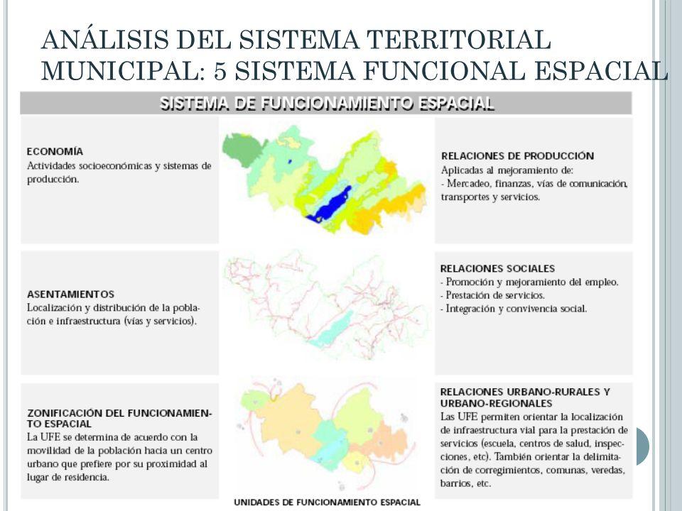 ANÁLISIS DEL SISTEMA TERRITORIAL MUNICIPAL: 5 SISTEMA FUNCIONAL ESPACIAL