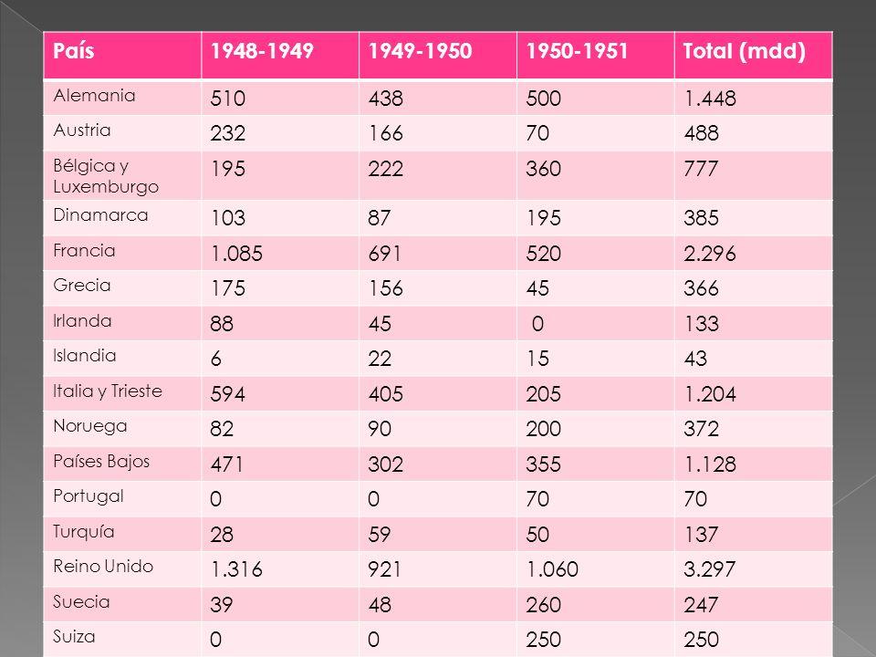 País 1948-1949. 1949-1950. 1950-1951. Total (mdd) Alemania. 510. 438. 500. 1.448. Austria.