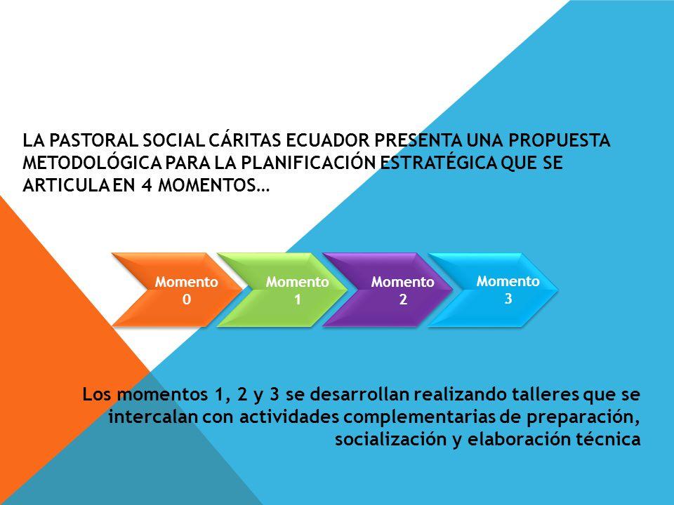 LA PASTORAL SOCIAL Cáritas Ecuador presenta una propuesta metodológica para la Planificación Estratégica que se articula en 4 momentos…