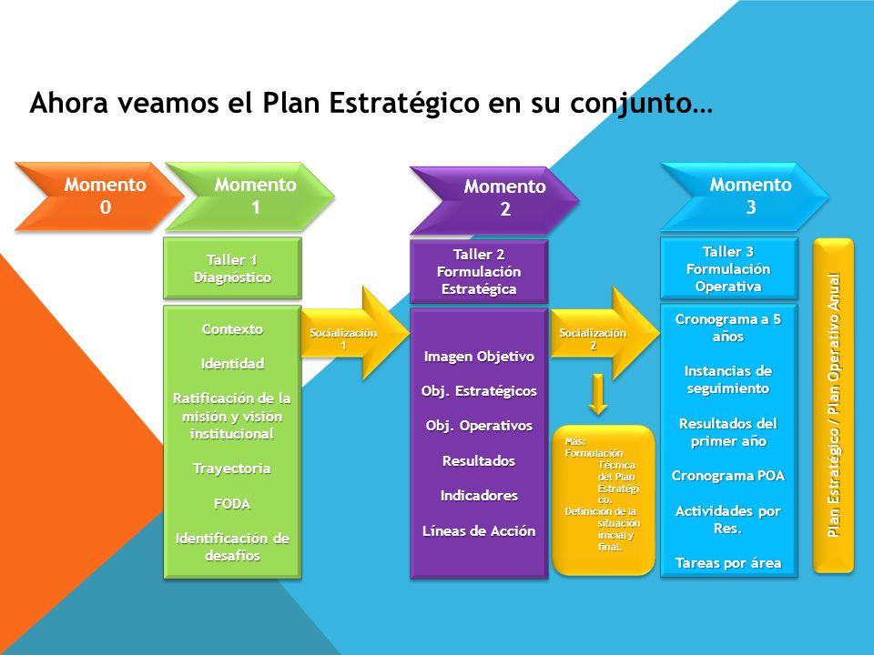 Ahora veamos el Plan Estratégico en su conjunto…
