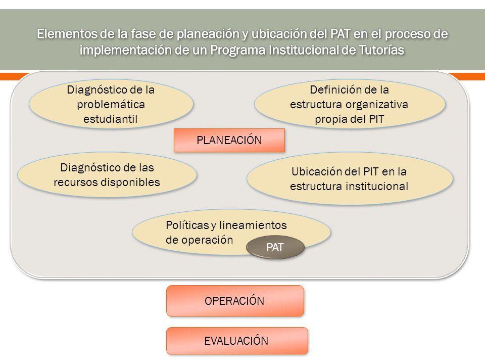 Elementos de la fase de planeación y ubicación del PAT en el proceso de implementación de un Programa Institucional de Tutorías