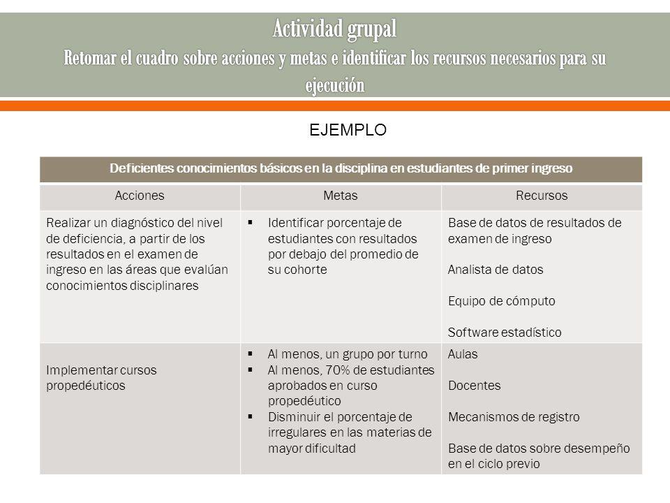 Actividad grupal Retomar el cuadro sobre acciones y metas e identificar los recursos necesarios para su ejecución