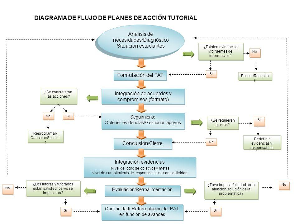 DIAGRAMA DE FLUJO DE PLANES DE ACCIÓN TUTORIAL