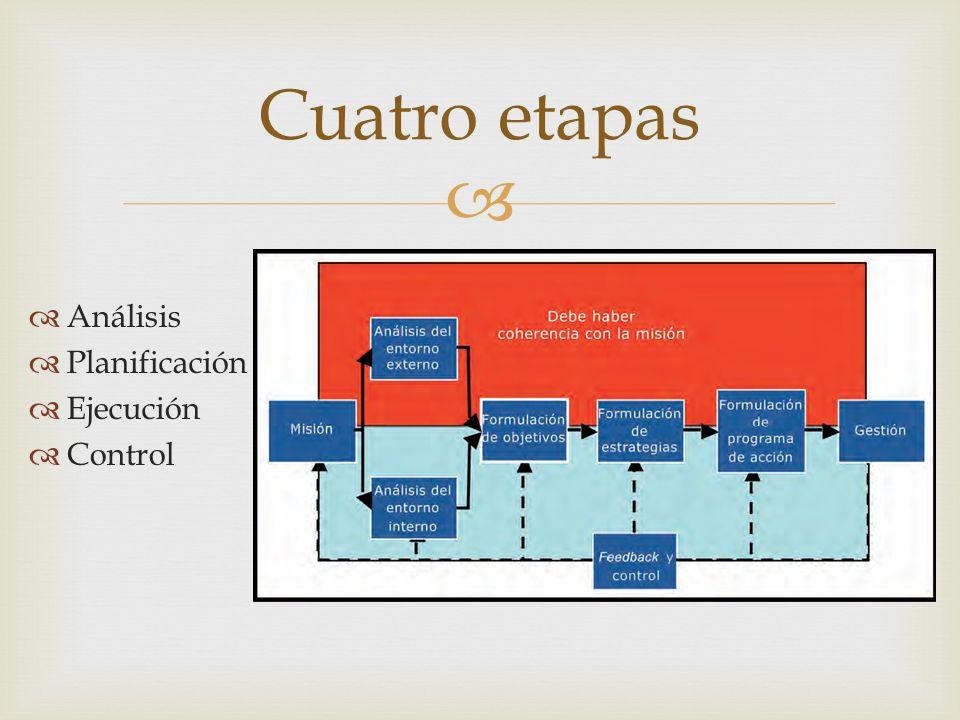 Cuatro etapas Análisis Planificación Ejecución Control