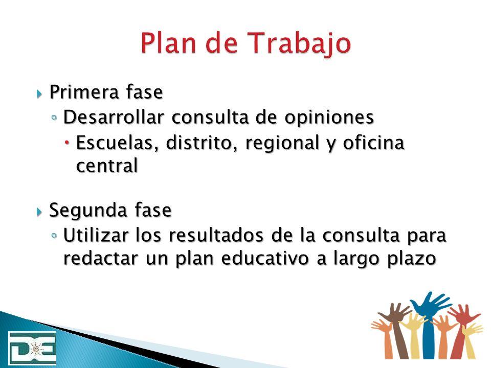 Plan de Trabajo Primera fase Desarrollar consulta de opiniones