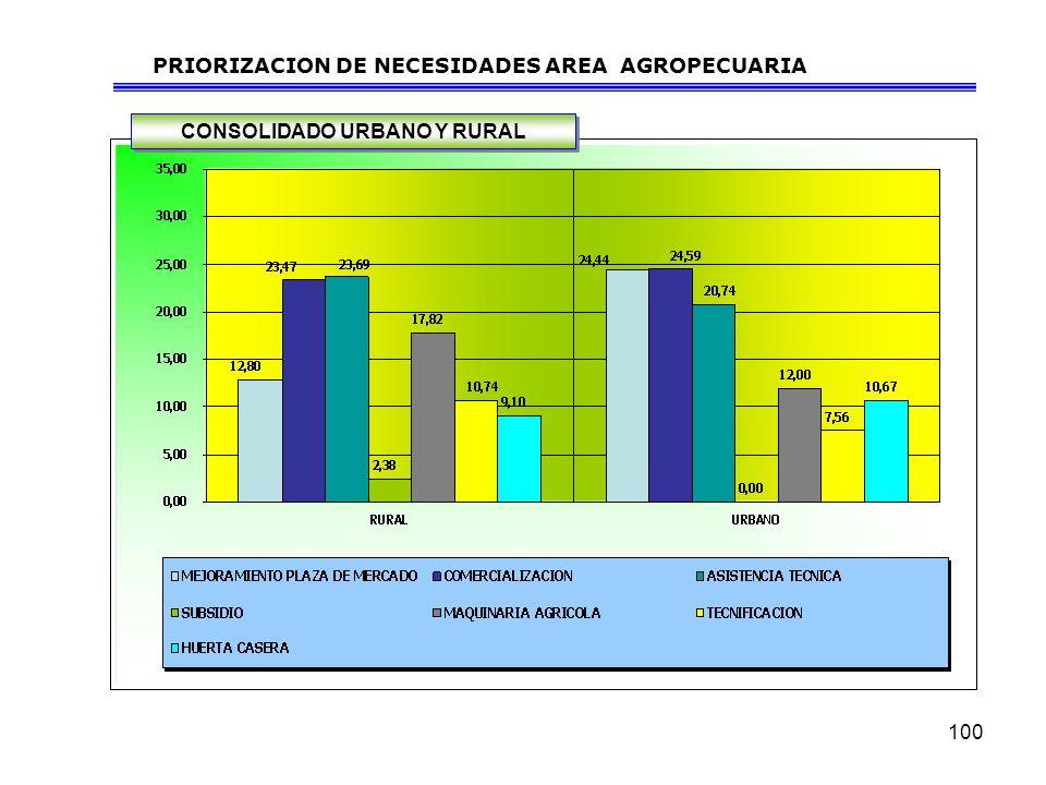 PRIORIZACION DE NECESIDADES AREA AGROPECUARIA