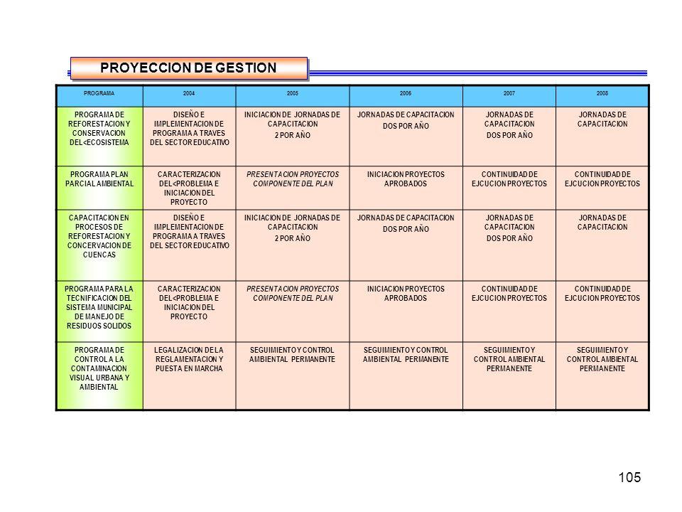 PROYECCION DE GESTION PROGRAMA. 2004. 2005. 2006. 2007. 2008. PROGRAMA DE REFORESTACION Y CONSERVACION DEL<ECOSISTEMA.