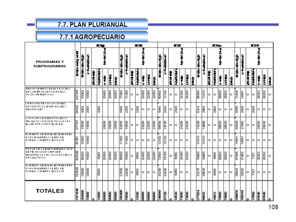 7.7. PLAN PLURIANUAL 7.7.1 AGROPECUARIO