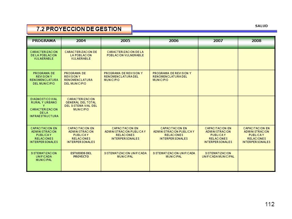 7.2 PROYECCION DE GESTION PROGRAMA 2004 2005 2006 2007 2008 SALUD