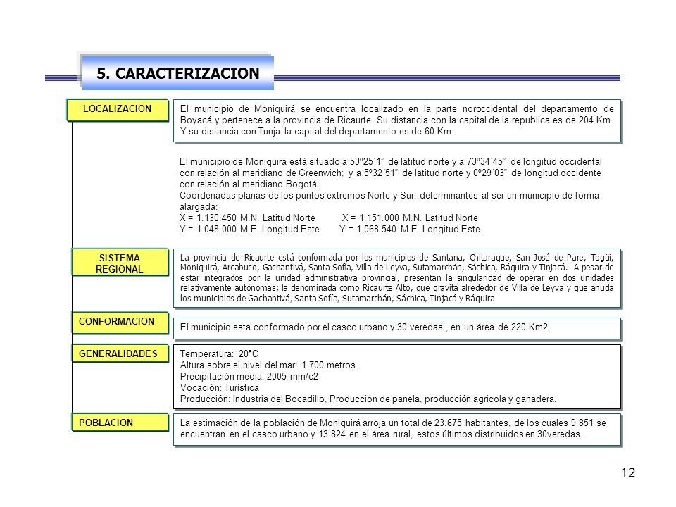 5. CARACTERIZACION LOCALIZACION