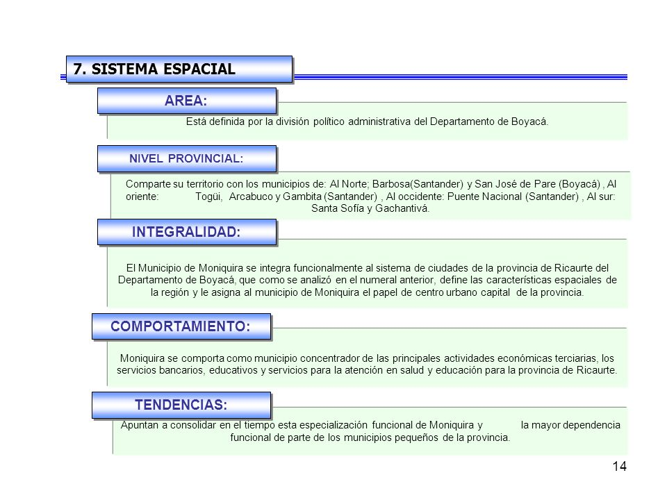 7. SISTEMA ESPACIAL AREA: INTEGRALIDAD: COMPORTAMIENTO: TENDENCIAS: