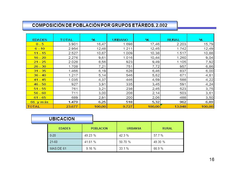 COMPOSICIÓN DE POBLACIÓN POR GRUPOS ETÁREOS. 2.002
