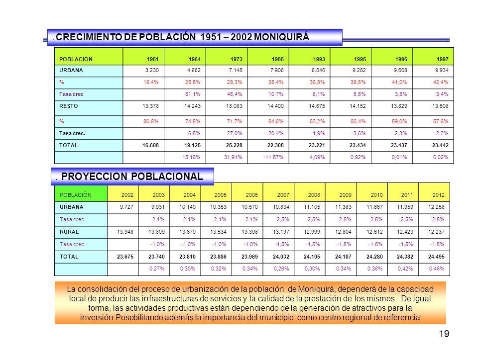 . CRECIMIENTO DE POBLACIÓN 1951 – 2002 MONIQUIRÁ