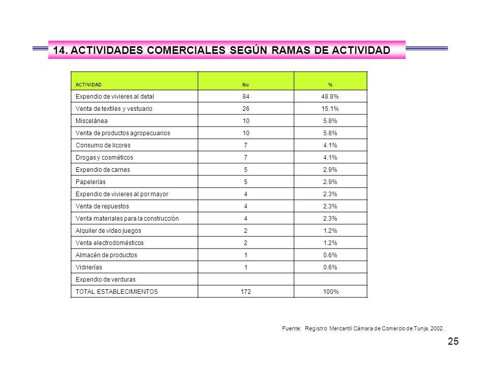 14. ACTIVIDADES COMERCIALES SEGÚN RAMAS DE ACTIVIDAD