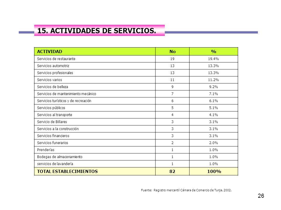 15. ACTIVIDADES DE SERVICIOS.