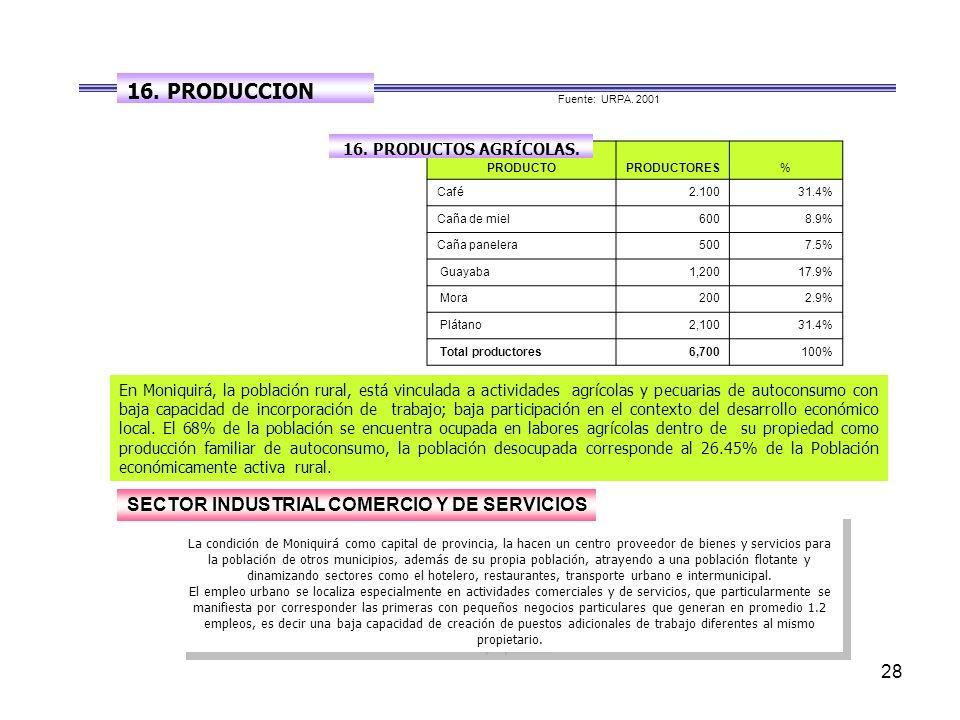 16. PRODUCCION SECTOR INDUSTRIAL COMERCIO Y DE SERVICIOS