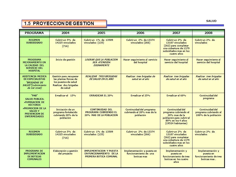 1.5 PROYECCION DE GESTION PROGRAMA 2004 2005 2006 2007 2008 SALUD