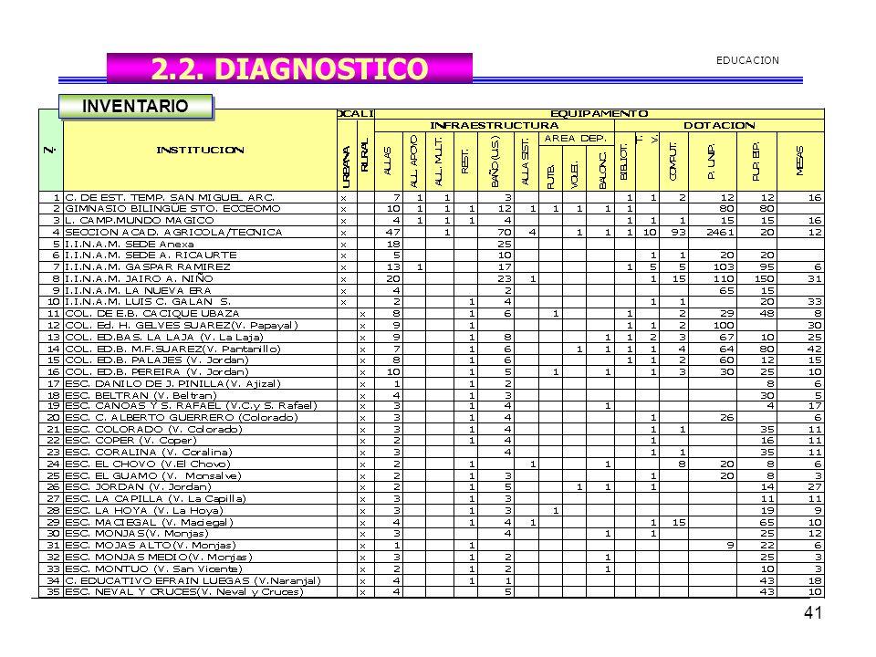 2.2. DIAGNOSTICO EDUCACION INVENTARIO