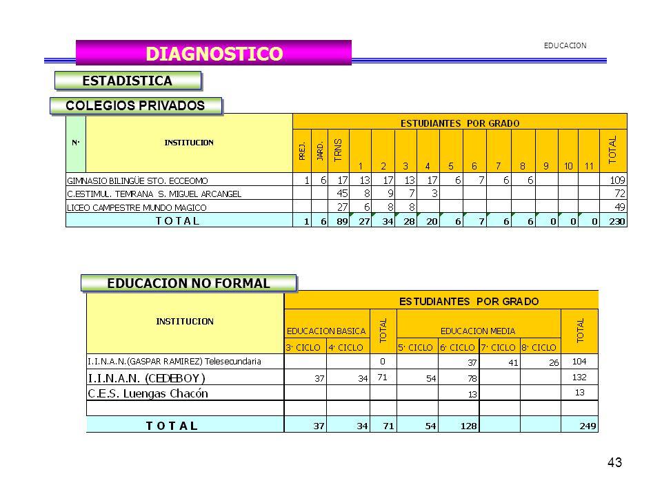 DIAGNOSTICO ESTADISTICA COLEGIOS PRIVADOS EDUCACION NO FORMAL