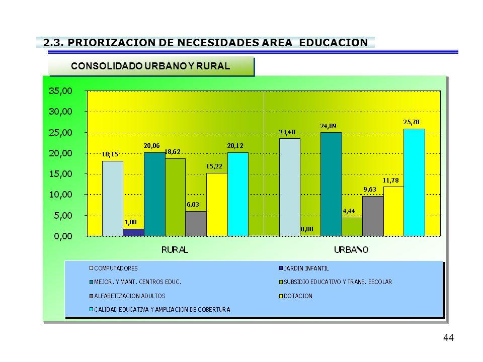 2.3. PRIORIZACION DE NECESIDADES AREA EDUCACION