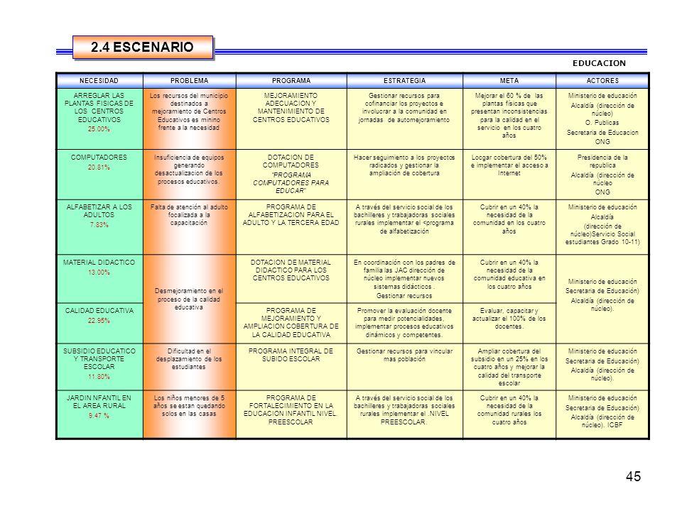 2.4 ESCENARIO EDUCACION NECESIDAD PROBLEMA PROGRAMA ESTRATEGIA META