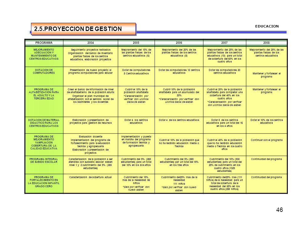 2.5.PROYECCION DE GESTION EDUCACION PROGRAMA 2004 2005 2006 2007 2008