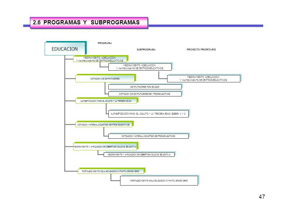 2.6 PROGRAMAS Y SUBPROGRAMAS