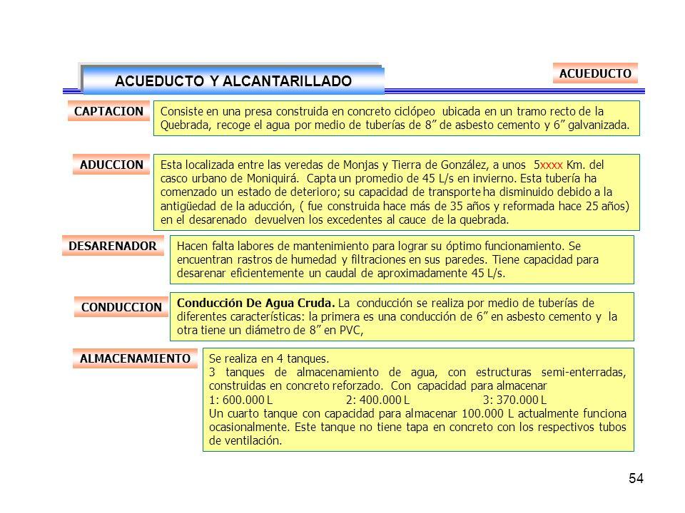 ACUEDUCTO Y ALCANTARILLADO