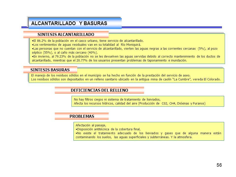 SINTESIS ALCANTARILLADO DEFICIENCIAS DEL RELLENO