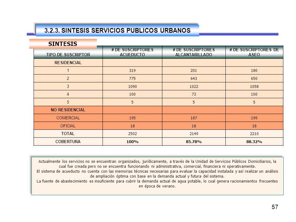3.2.3. SINTESIS SERVICIOS PUBLICOS URBANOS