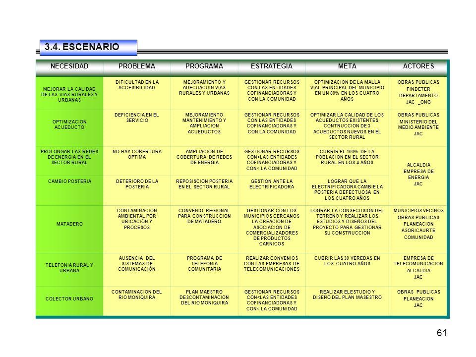 3.4. ESCENARIO NECESIDAD PROBLEMA PROGRAMA ESTRATEGIA META ACTORES