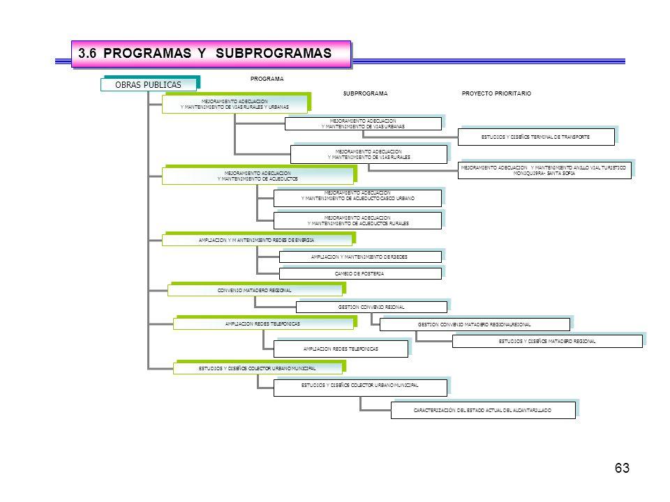 3.6 PROGRAMAS Y SUBPROGRAMAS