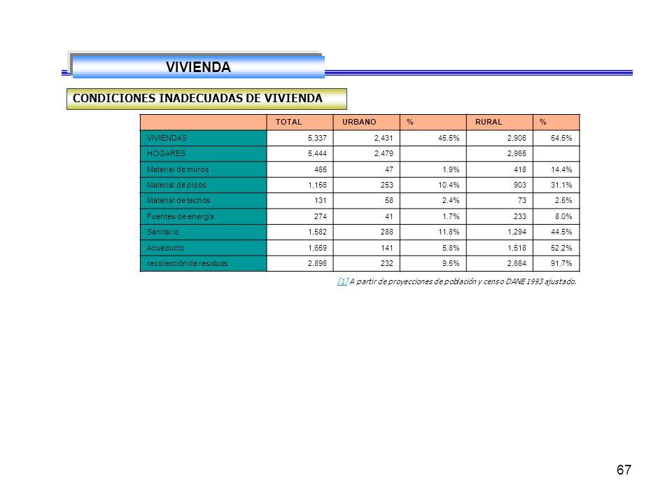 VIVIENDA CONDICIONES INADECUADAS DE VIVIENDA TOTAL URBANO % RURAL