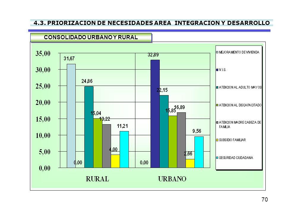 4.3. PRIORIZACION DE NECESIDADES AREA INTEGRACION Y DESARROLLO