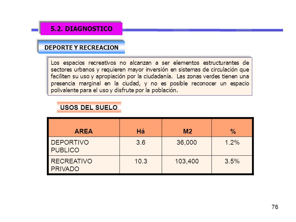 5.2. DIAGNOSTICO USOS DEL SUELO AREA Há M2 % DEPORTIVO PUBLICO 3.6