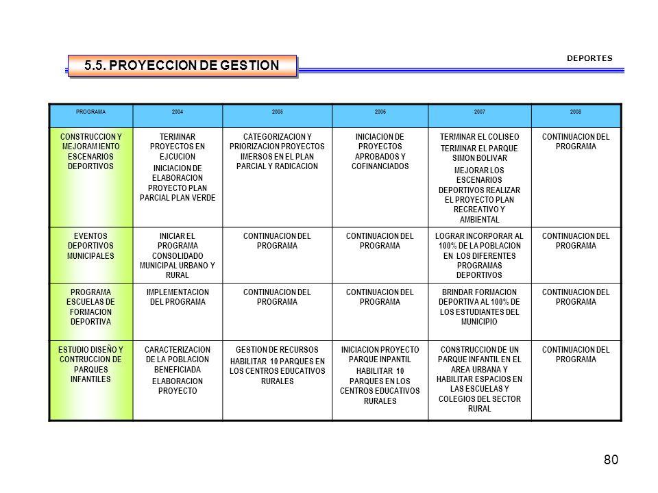 DEPORTES 5.5. PROYECCION DE GESTION. PROGRAMA. 2004. 2005. 2006. 2007. 2008. CONSTRUCCION Y MEJORAM IENTO ESCENARIOS DEPORTIVOS.