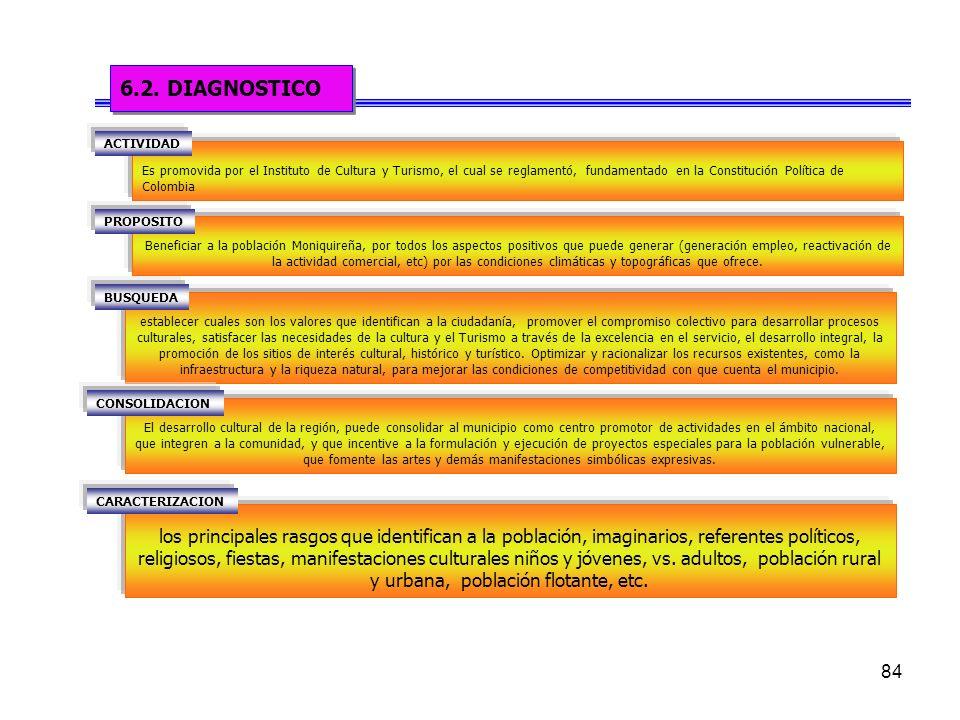 6.2. DIAGNOSTICO ACTIVIDAD.