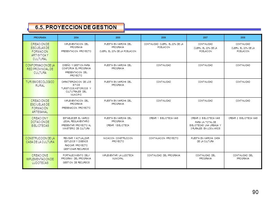 6.5. PROYECCION DE GESTION PROGRAMA. 2004. 2005. 2006. 2007. 2008. CREACION DE ESCUELAS DE FORMACION ARTISITICA Y CULTURAL.