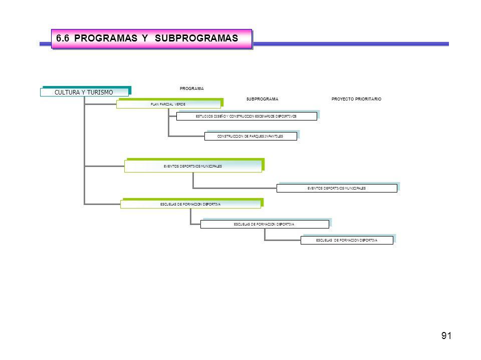 6.6 PROGRAMAS Y SUBPROGRAMAS
