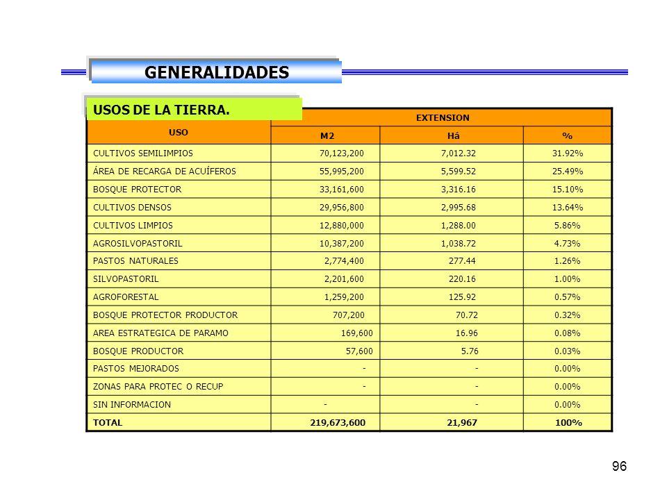 GENERALIDADES USOS DE LA TIERRA. USO EXTENSION M2 Há %