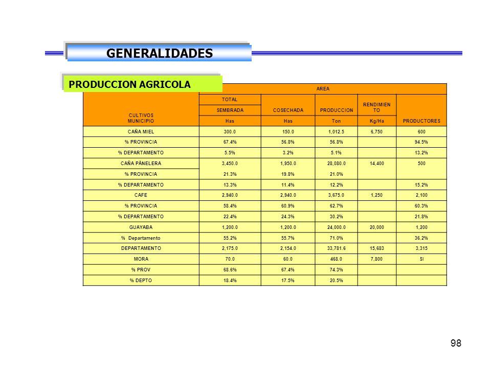 GENERALIDADES PRODUCCION AGRICOLA CULTIVOS MUNICIPIO AREA TOTAL