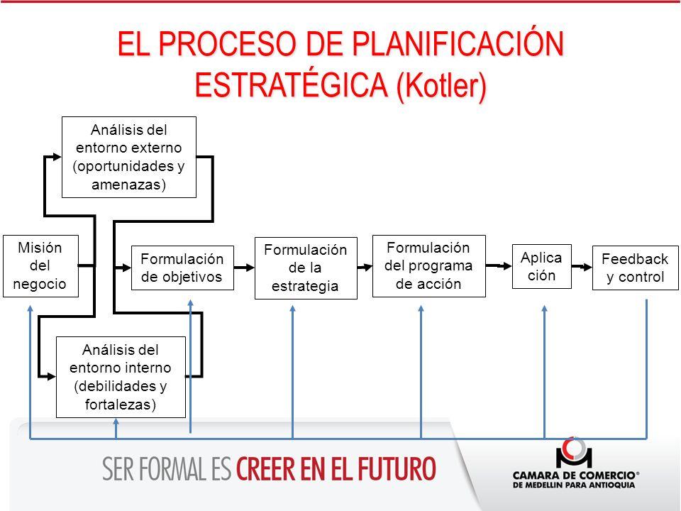 EL PROCESO DE PLANIFICACIÓN ESTRATÉGICA (Kotler)
