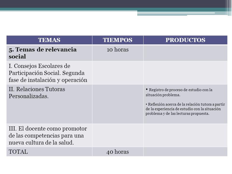 TEMAS TIEMPOS PRODUCTOS