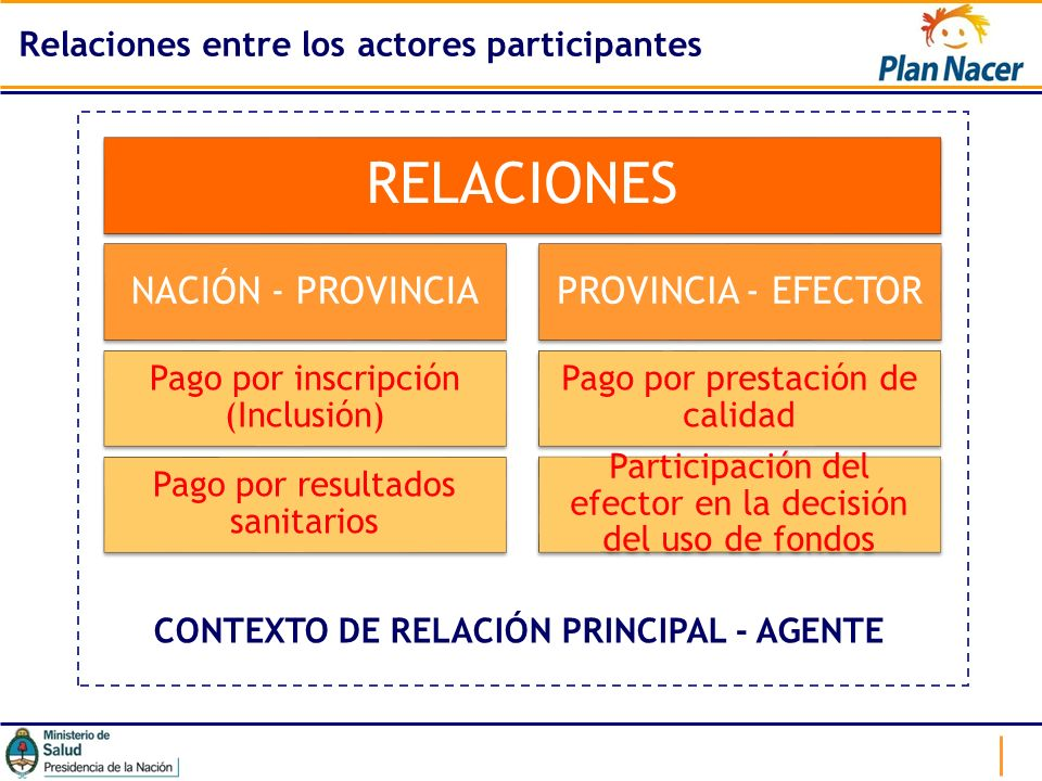 Relaciones entre los actores participantes