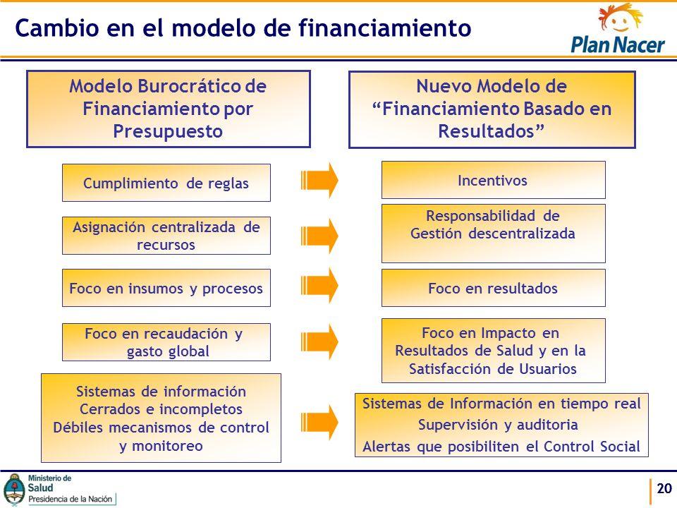 Cambio en el modelo de financiamiento