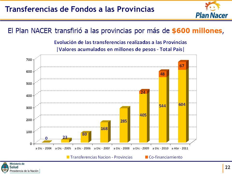 Transferencias de Fondos a las Provincias