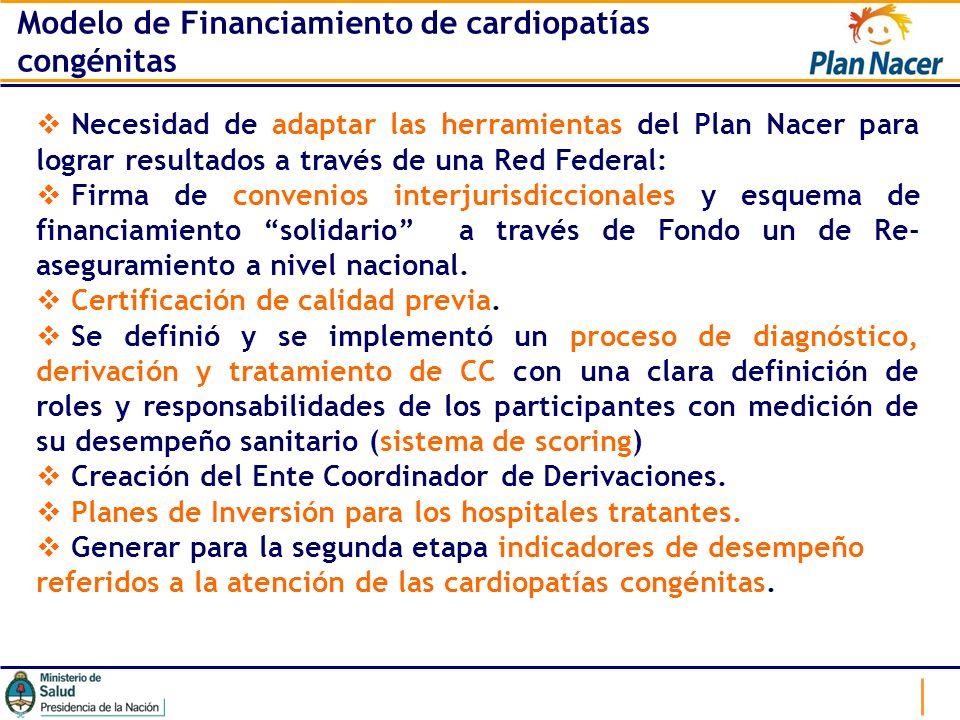 Modelo de Financiamiento de cardiopatías congénitas