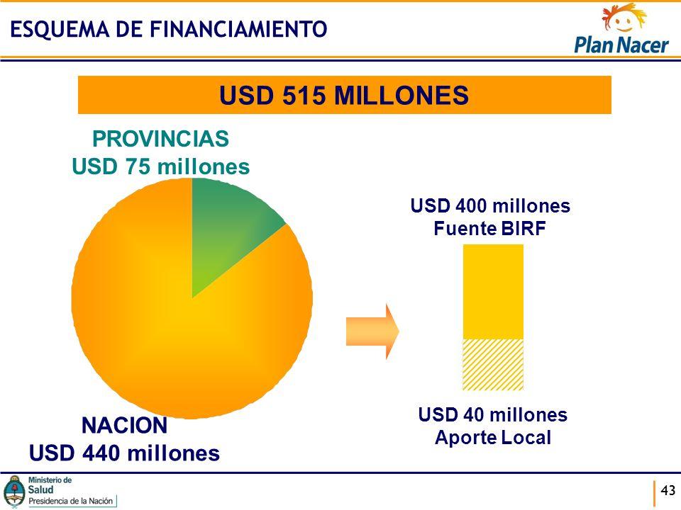 USD 515 MILLONES ESQUEMA DE FINANCIAMIENTO PROVINCIAS USD 75 millones