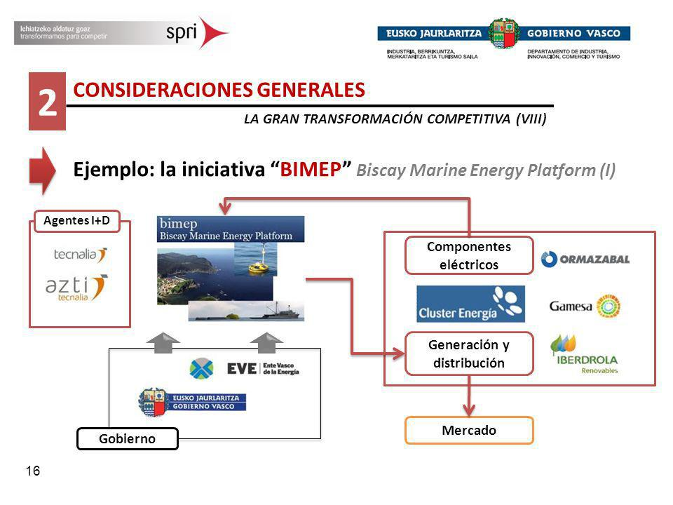 Componentes eléctricos Generación y distribución